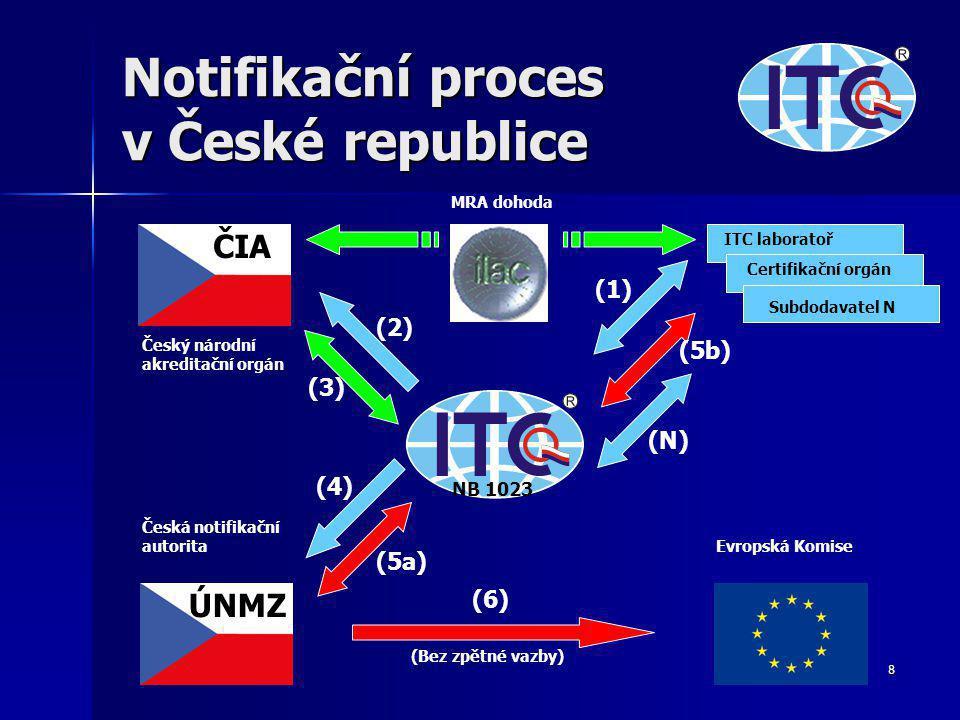 Notifikační proces v České republice