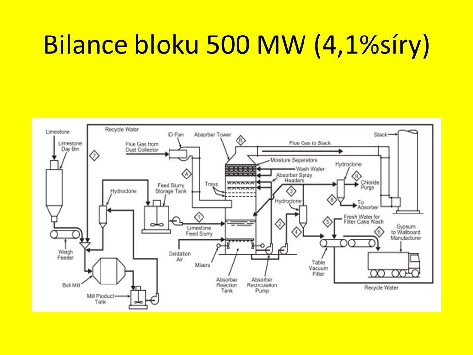 Bilance bloku 500 MW (4,1%síry)