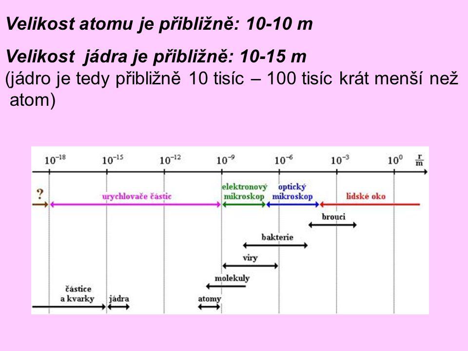 Velikost atomu je přibližně: 10-10 m