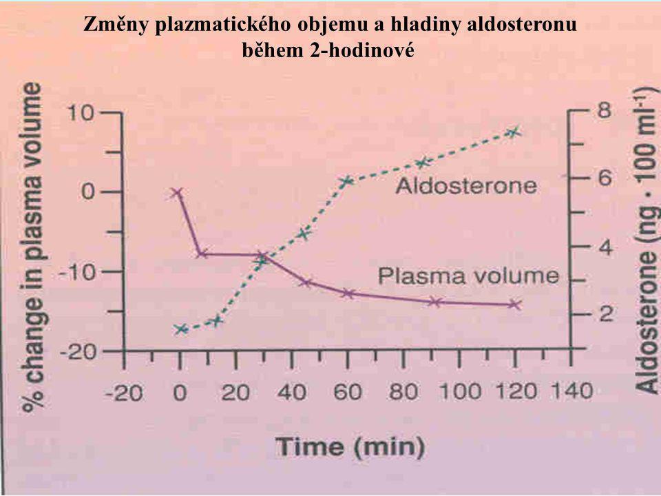 Změny plazmatického objemu a hladiny aldosteronu