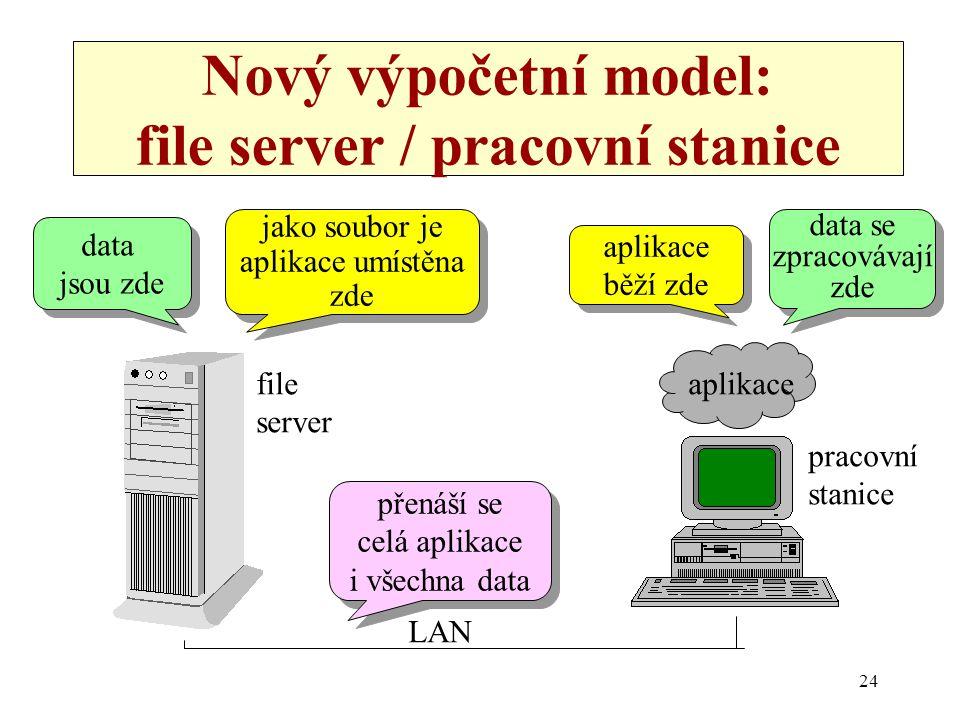 Nový výpočetní model: file server / pracovní stanice
