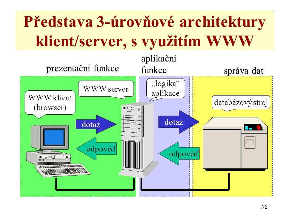 Představa 3-úrovňové architektury klient/server, s využitím WWW