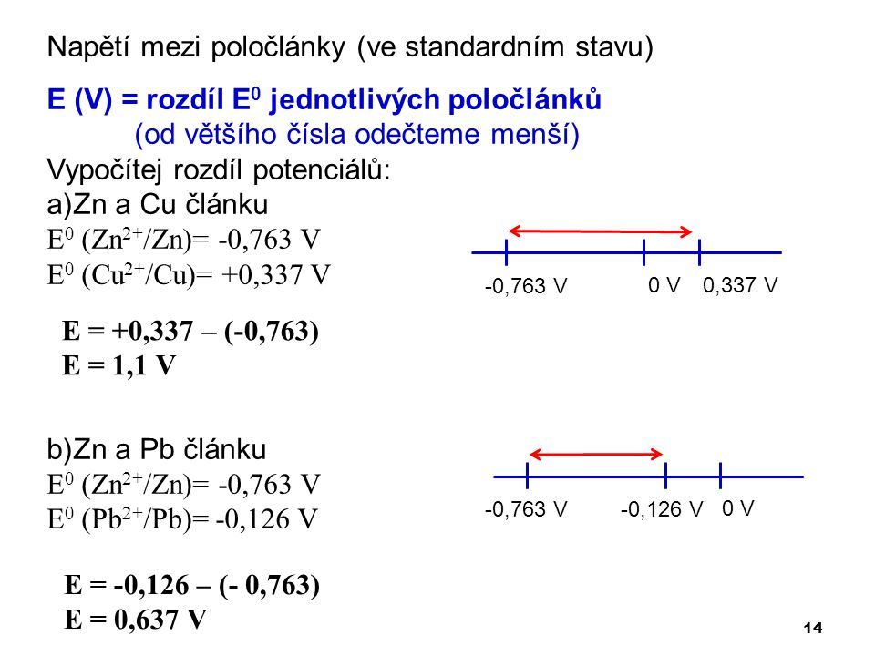 Napětí mezi poločlánky (ve standardním stavu)