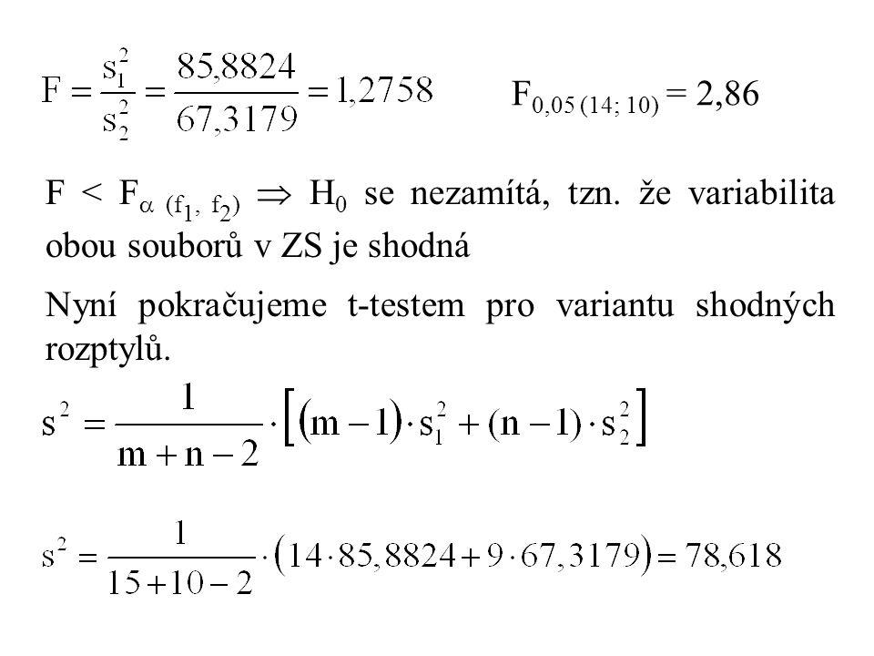 F0,05 (14; 10) = 2,86 F < F (f1, f2)  H0 se nezamítá, tzn. že variabilita obou souborů v ZS je shodná.