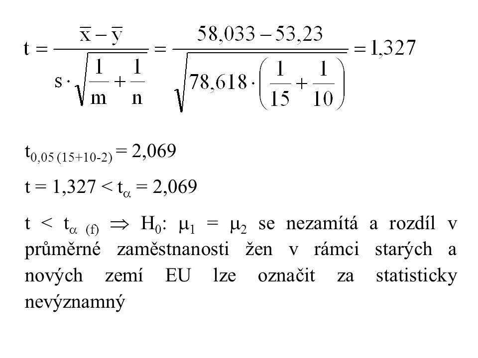 t0,05 (15+10-2) = 2,069 t = 1,327 < t = 2,069.
