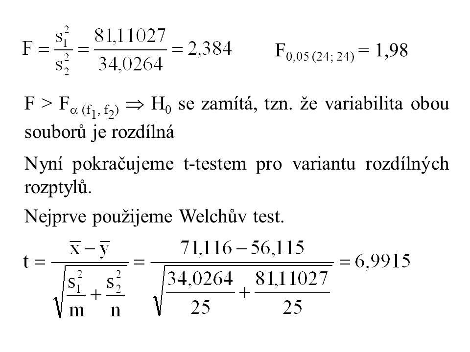 F0,05 (24; 24) = 1,98 F > F (f1, f2)  H0 se zamítá, tzn. že variabilita obou souborů je rozdílná.