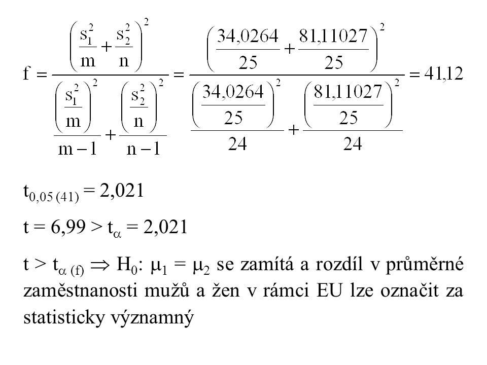 t0,05 (41) = 2,021 t = 6,99 > t = 2,021.