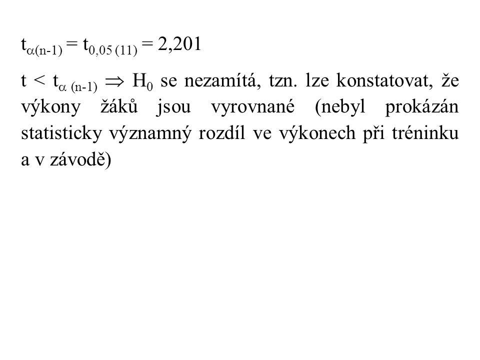 t(n-1) = t0,05 (11) = 2,201