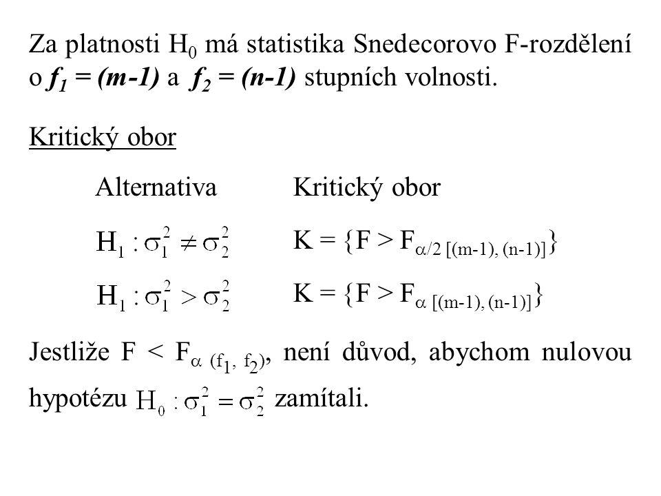 Za platnosti H0 má statistika Snedecorovo F-rozdělení o f1 = (m-1) a f2 = (n-1) stupních volnosti.