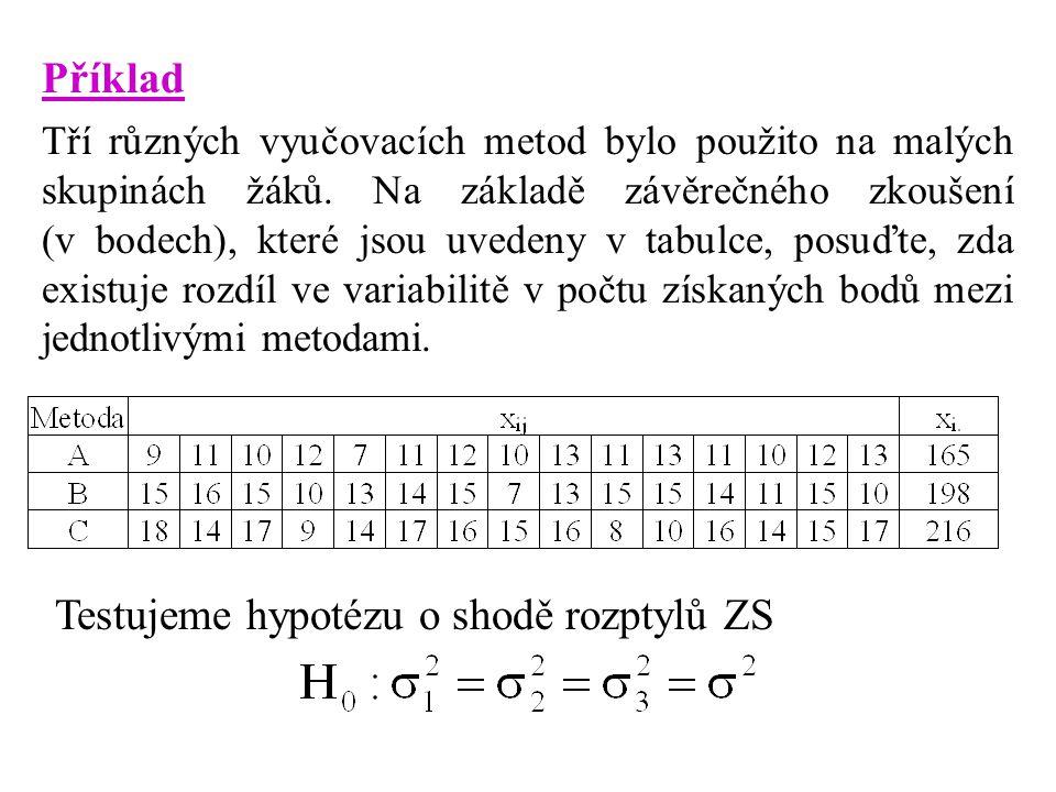 Testujeme hypotézu o shodě rozptylů ZS
