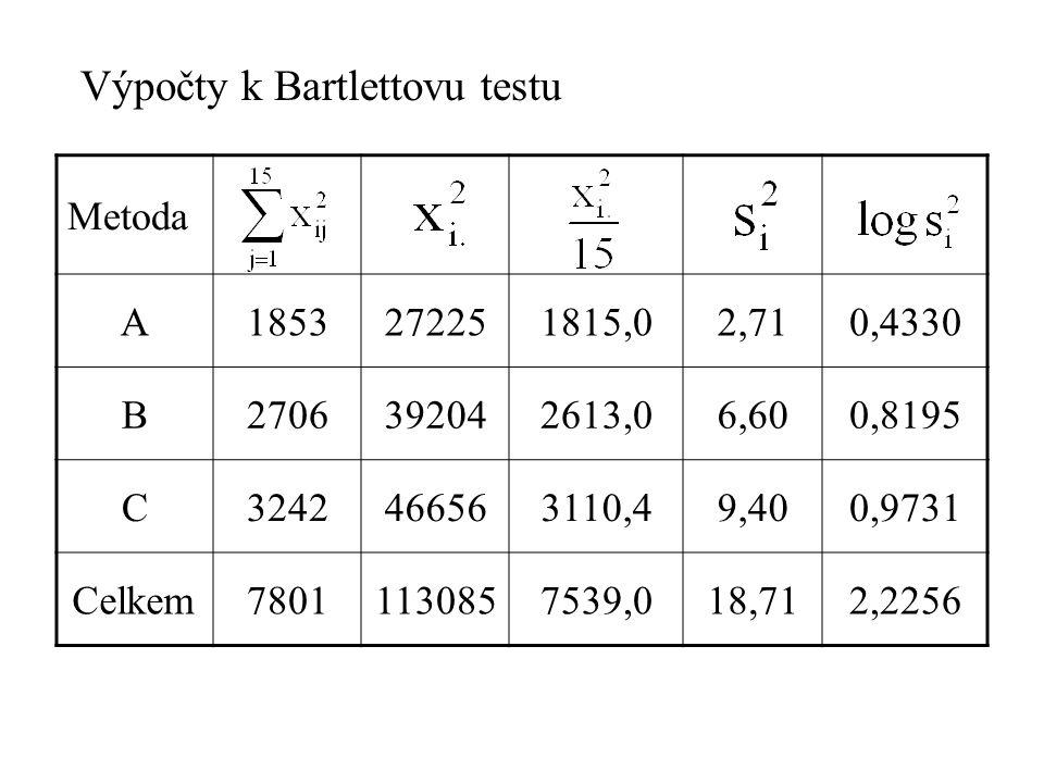 Výpočty k Bartlettovu testu