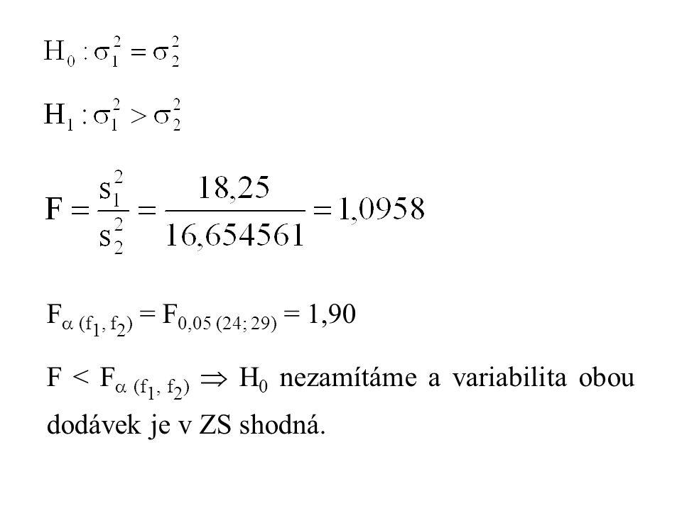 F (f1, f2) = F0,05 (24; 29) = 1,90 F < F (f1, f2)  H0 nezamítáme a variabilita obou dodávek je v ZS shodná.