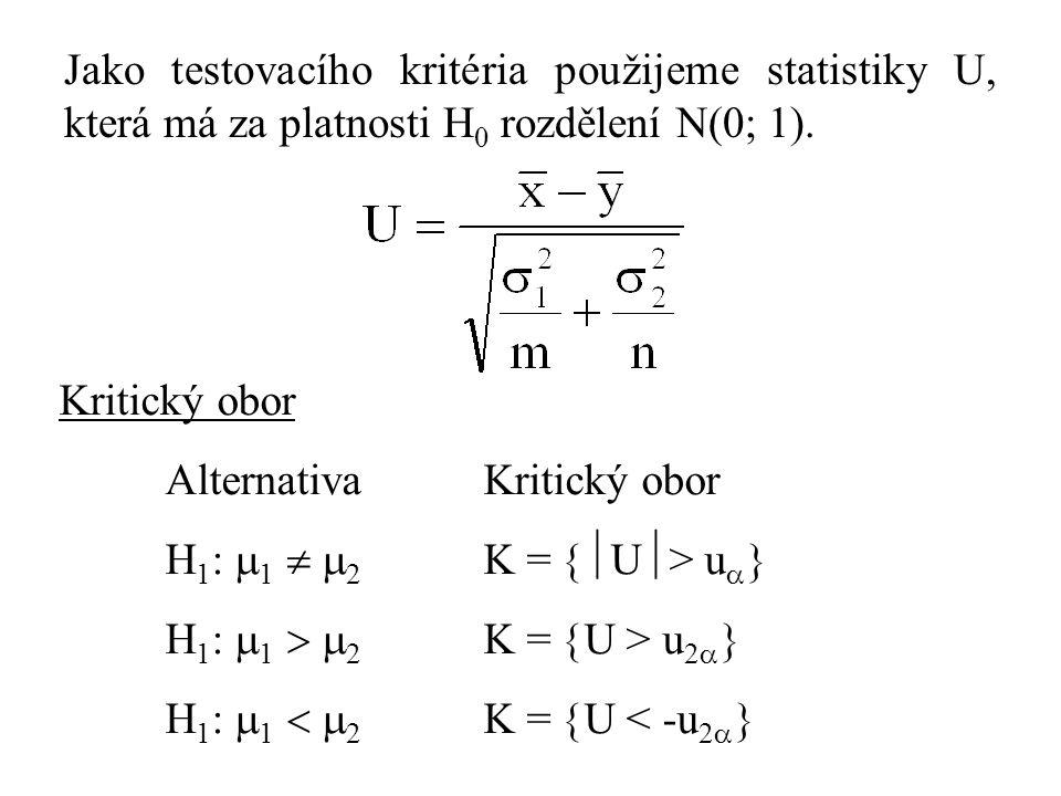 Jako testovacího kritéria použijeme statistiky U, která má za platnosti H0 rozdělení N(0; 1).