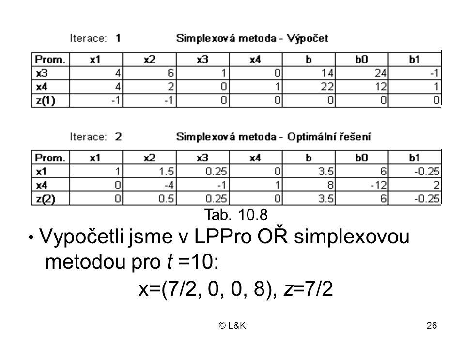 Vypočetli jsme v LPPro OŘ simplexovou metodou pro t =10: