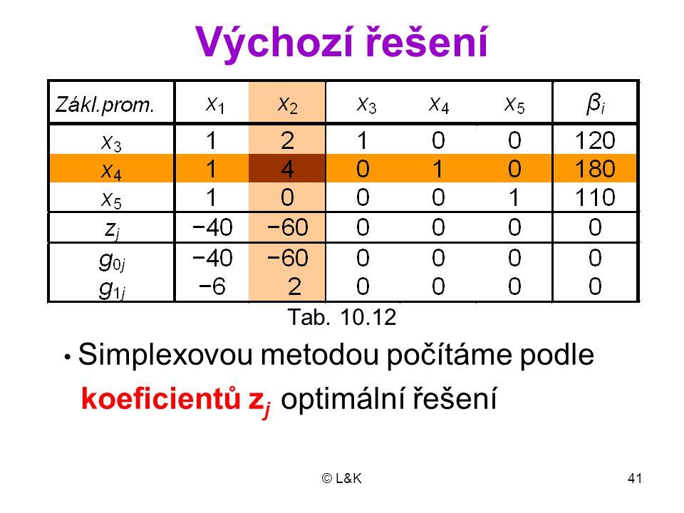 Výchozí řešení koeficientů zj optimální řešení Tab. 10.12