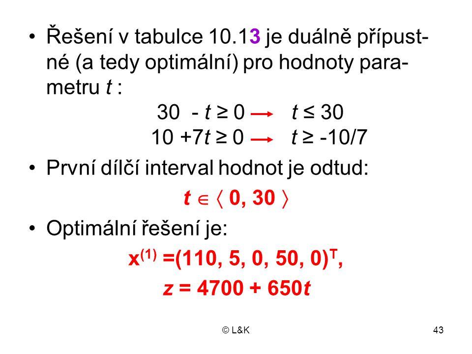 První dílčí interval hodnot je odtud: t   0, 30 