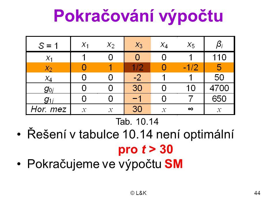 Pokračování výpočtu Řešení v tabulce 10.14 není optimální