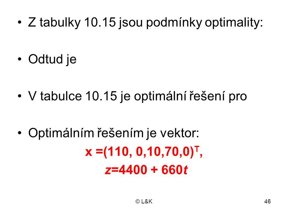 Z tabulky 10.15 jsou podmínky optimality: Odtud je