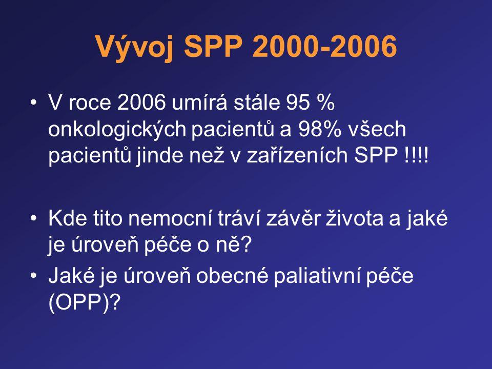 Vývoj SPP 2000-2006 V roce 2006 umírá stále 95 % onkologických pacientů a 98% všech pacientů jinde než v zařízeních SPP !!!!