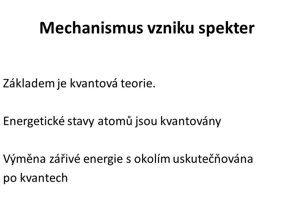Mechanismus vzniku spekter