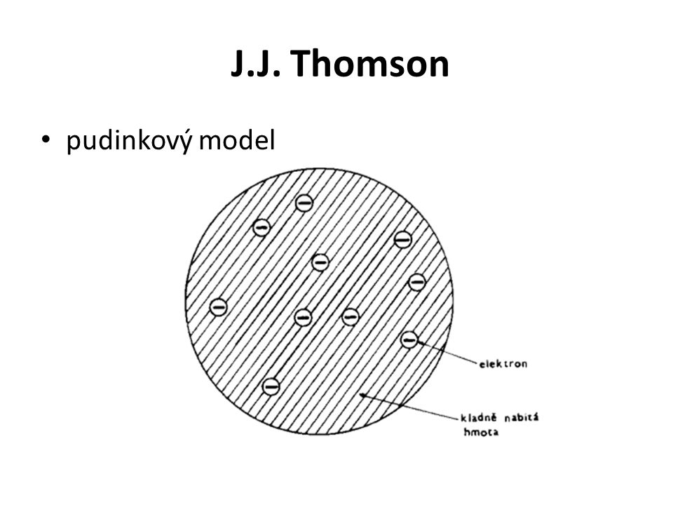 J.J. Thomson pudinkový model