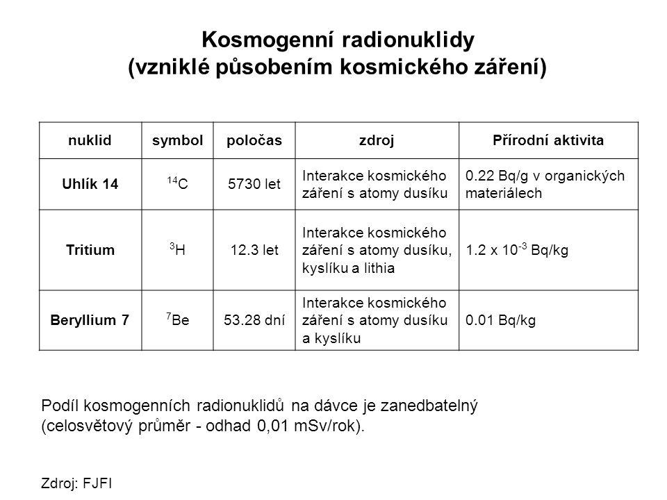 Kosmogenní radionuklidy (vzniklé působením kosmického záření)