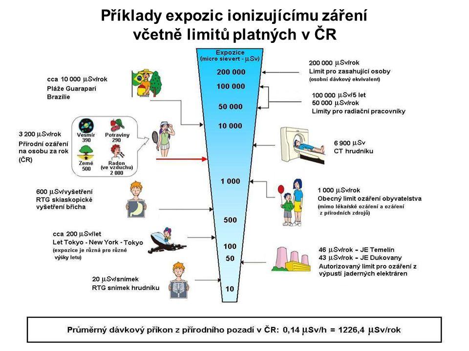 Příklady expozic ionizujícímu záření včetně limitů platných v ČR