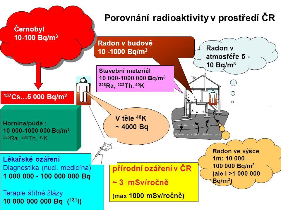Porovnání radioaktivity v prostředí ČR