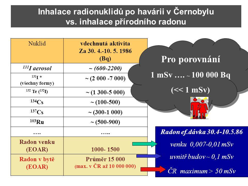 Pro porovnání Inhalace radionuklidů po havárii v Černobylu