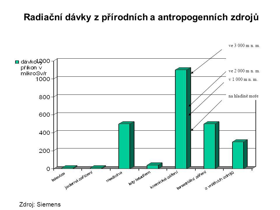 Radiační dávky z přírodních a antropogenních zdrojů