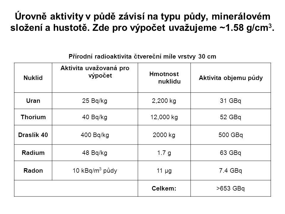 Úrovně aktivity v půdě závisí na typu půdy, minerálovém složení a hustotě. Zde pro výpočet uvažujeme ~1.58 g/cm3.