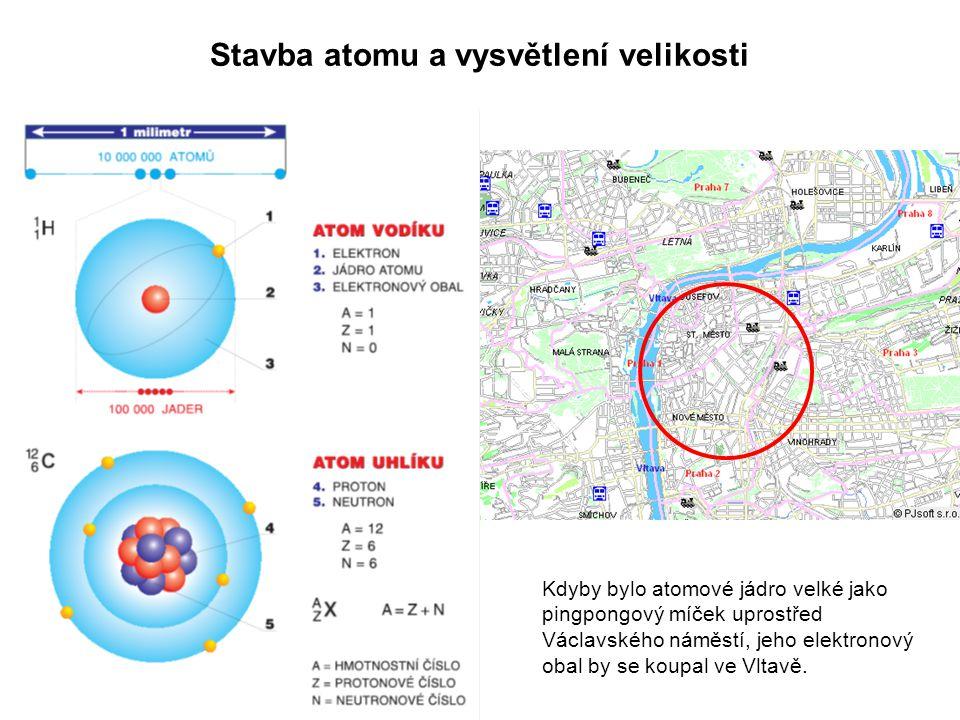 Stavba atomu a vysvětlení velikosti