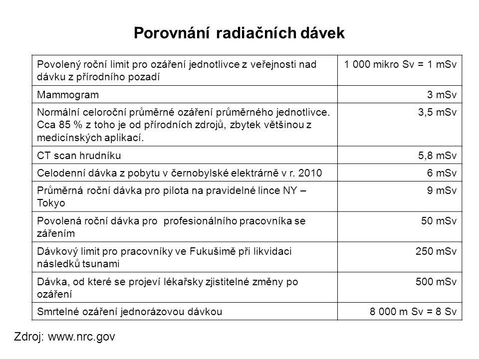 Porovnání radiačních dávek