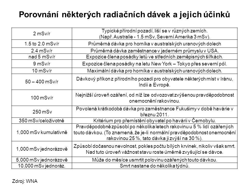 Porovnání některých radiačních dávek a jejich účinků