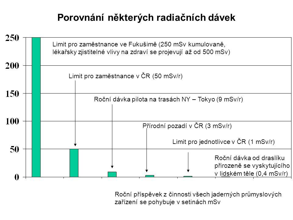 Porovnání některých radiačních dávek