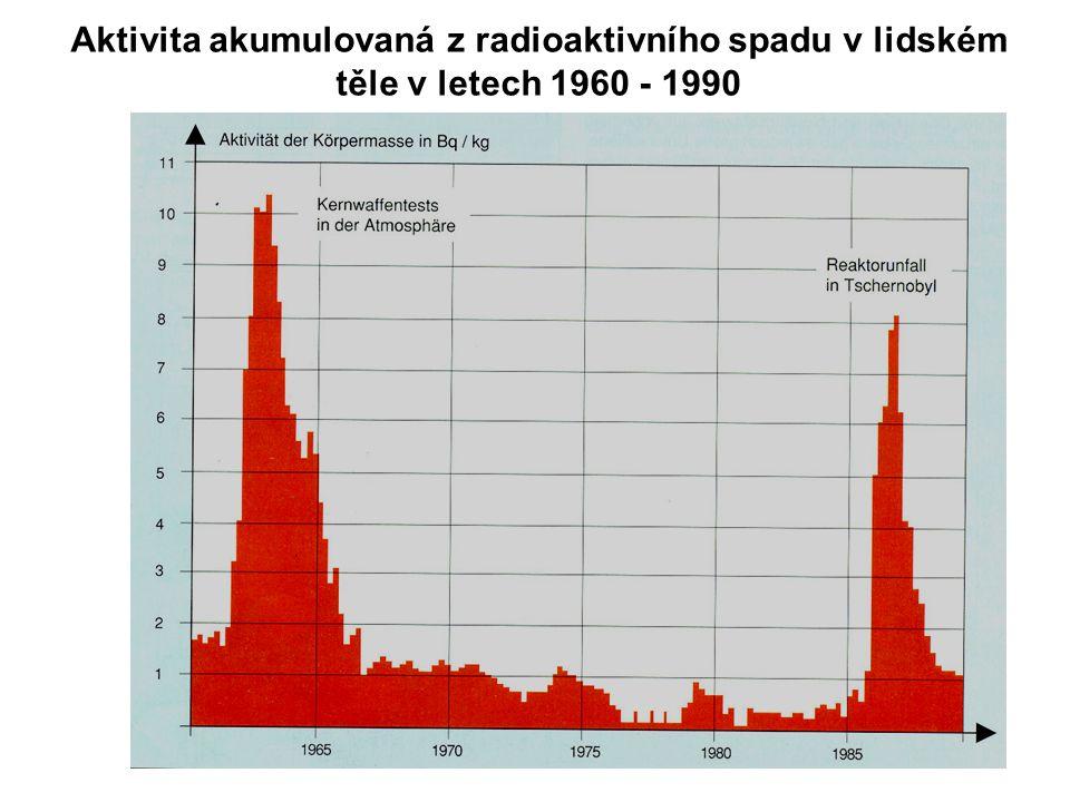 Aktivita akumulovaná z radioaktivního spadu v lidském těle v letech 1960 - 1990