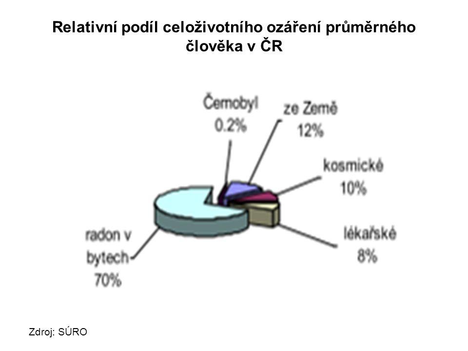 Relativní podíl celoživotního ozáření průměrného člověka v ČR