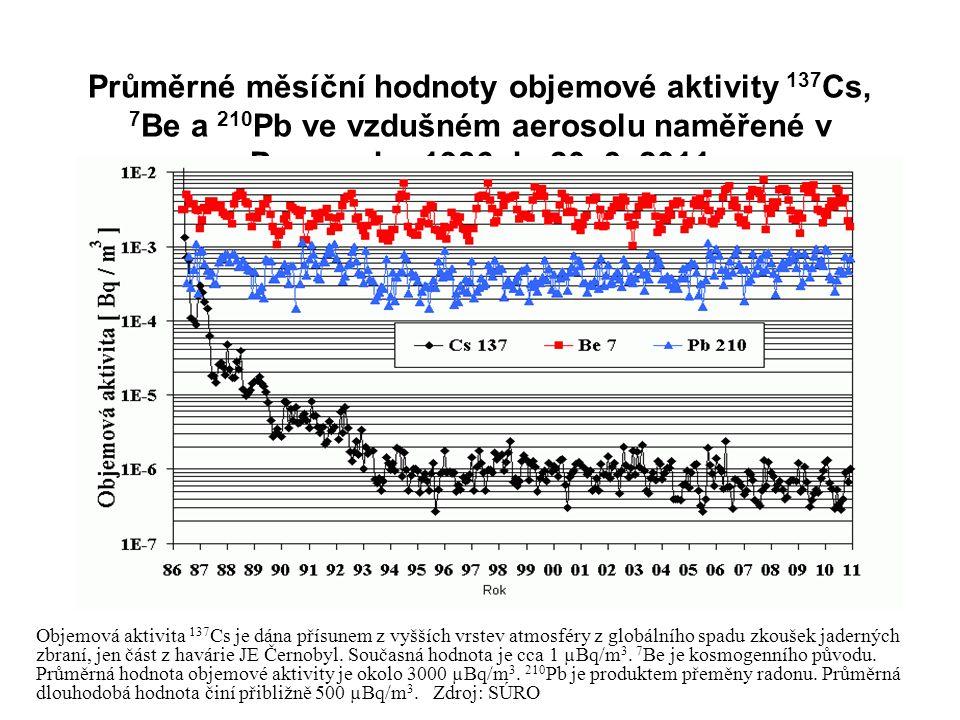 Průměrné měsíční hodnoty objemové aktivity 137Cs, 7Be a 210Pb ve vzdušném aerosolu naměřené v Praze od r. 1986 do 20. 3. 2011