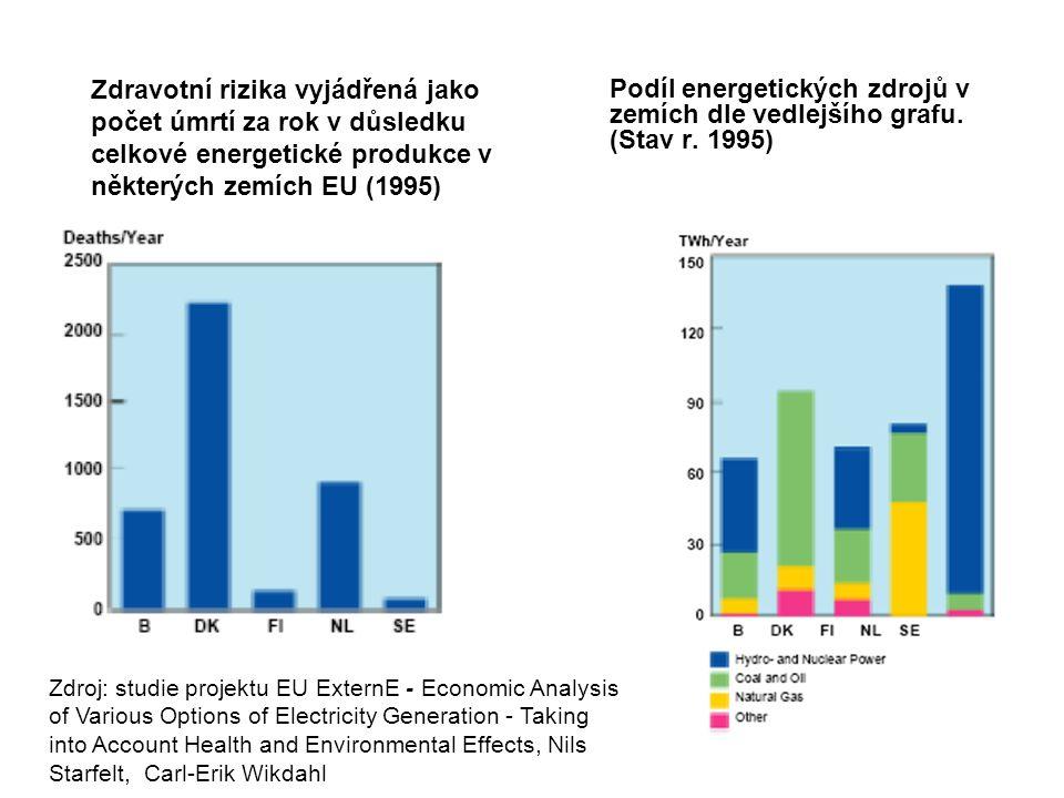 Zdravotní rizika vyjádřená jako počet úmrtí za rok v důsledku celkové energetické produkce v některých zemích EU (1995)