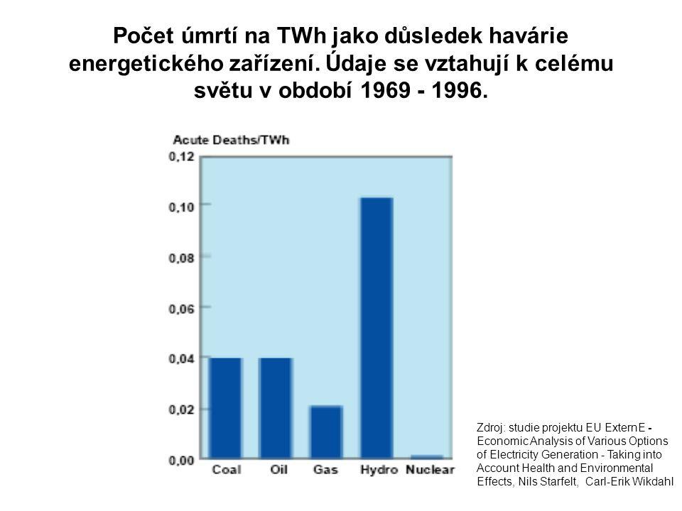 Počet úmrtí na TWh jako důsledek havárie energetického zařízení