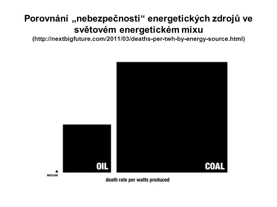 """Porovnání """"nebezpečnosti energetických zdrojů ve světovém energetickém mixu (http://nextbigfuture.com/2011/03/deaths-per-twh-by-energy-source.html)"""