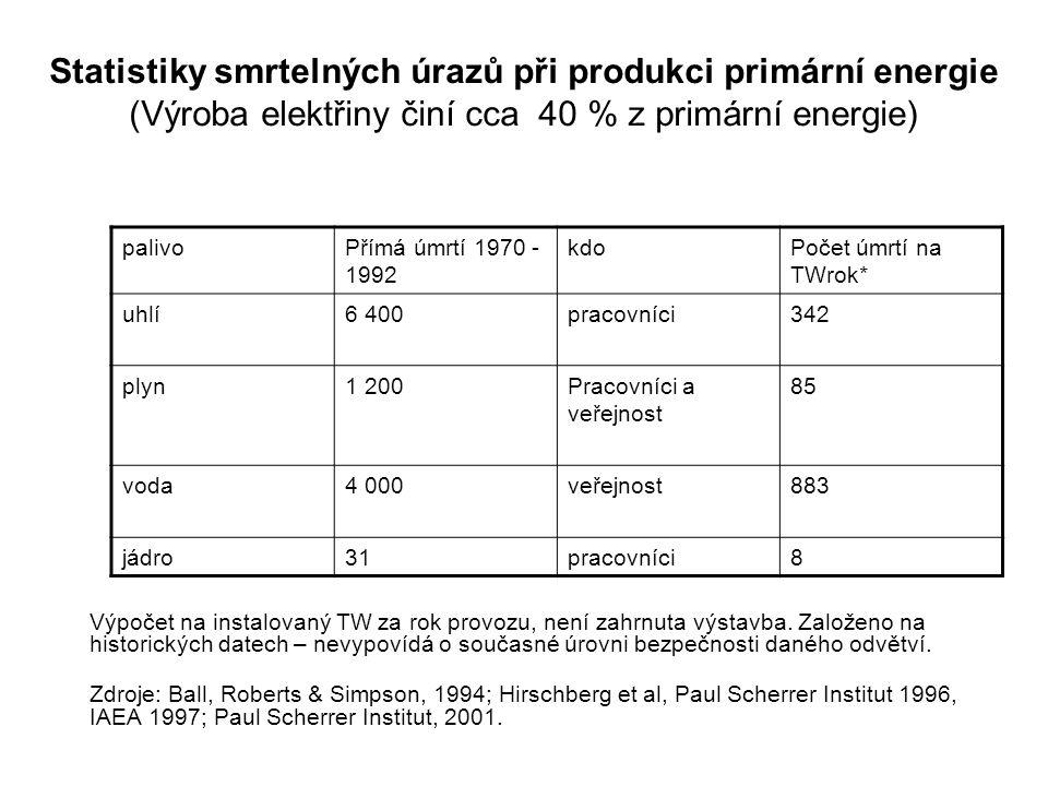Statistiky smrtelných úrazů při produkci primární energie (Výroba elektřiny činí cca 40 % z primární energie)