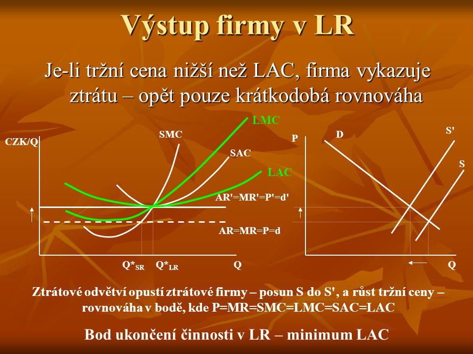 Bod ukončení činnosti v LR – minimum LAC