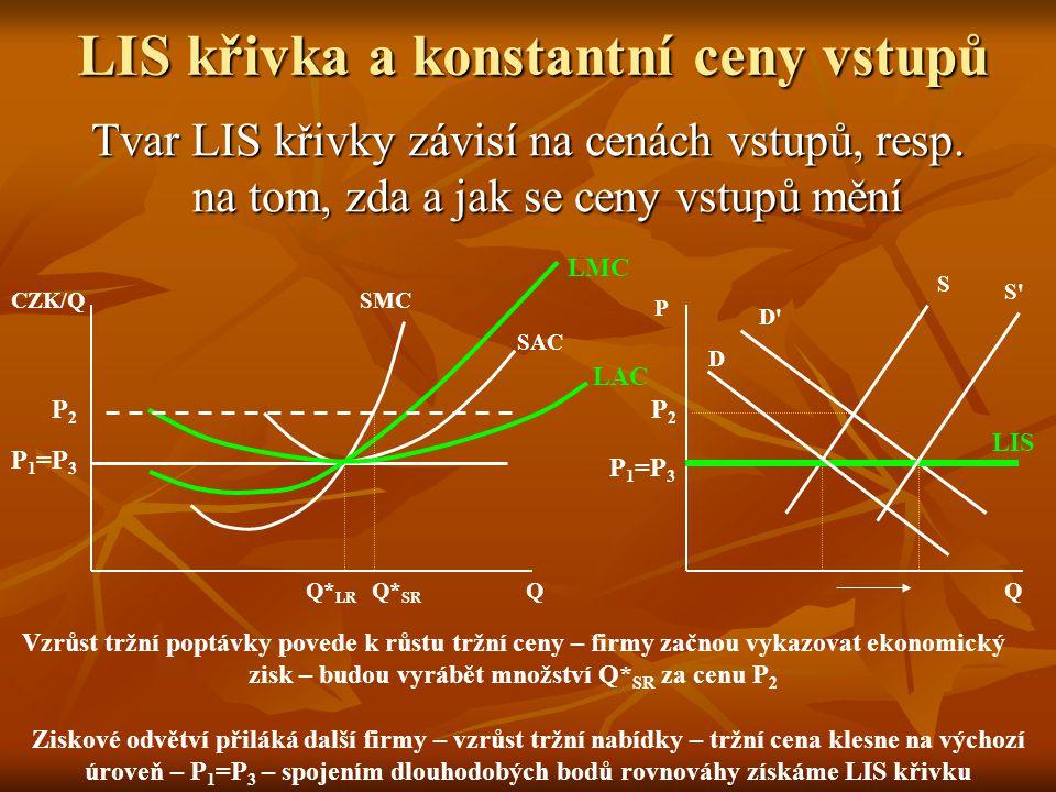 LIS křivka a konstantní ceny vstupů