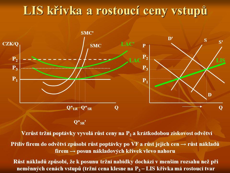 LIS křivka a rostoucí ceny vstupů