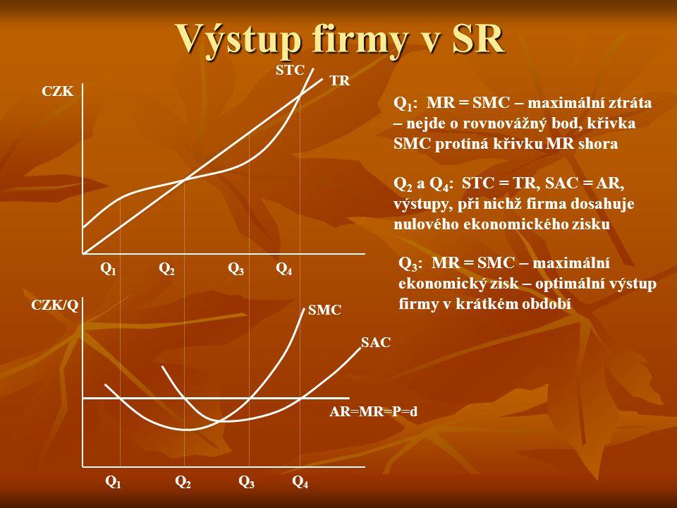 Výstup firmy v SR STC. TR. CZK. Q1: MR = SMC – maximální ztráta – nejde o rovnovážný bod, křivka SMC protíná křivku MR shora.