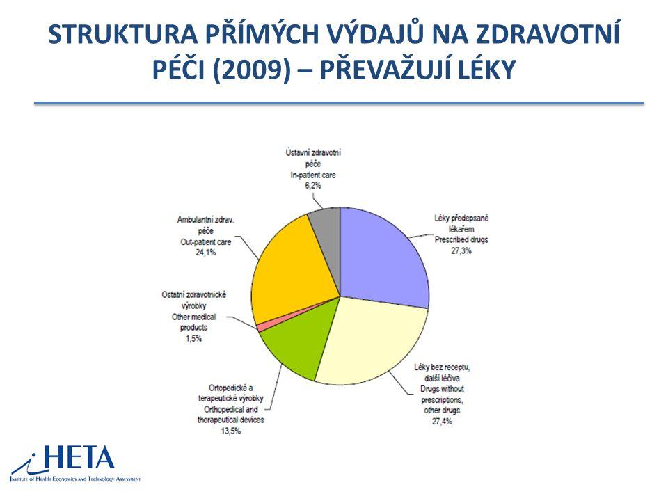 STRUKTURA PŘÍMÝCH VÝDAJŮ NA ZDRAVOTNÍ PÉČI (2009) – PŘEVAŽUJÍ LÉKY