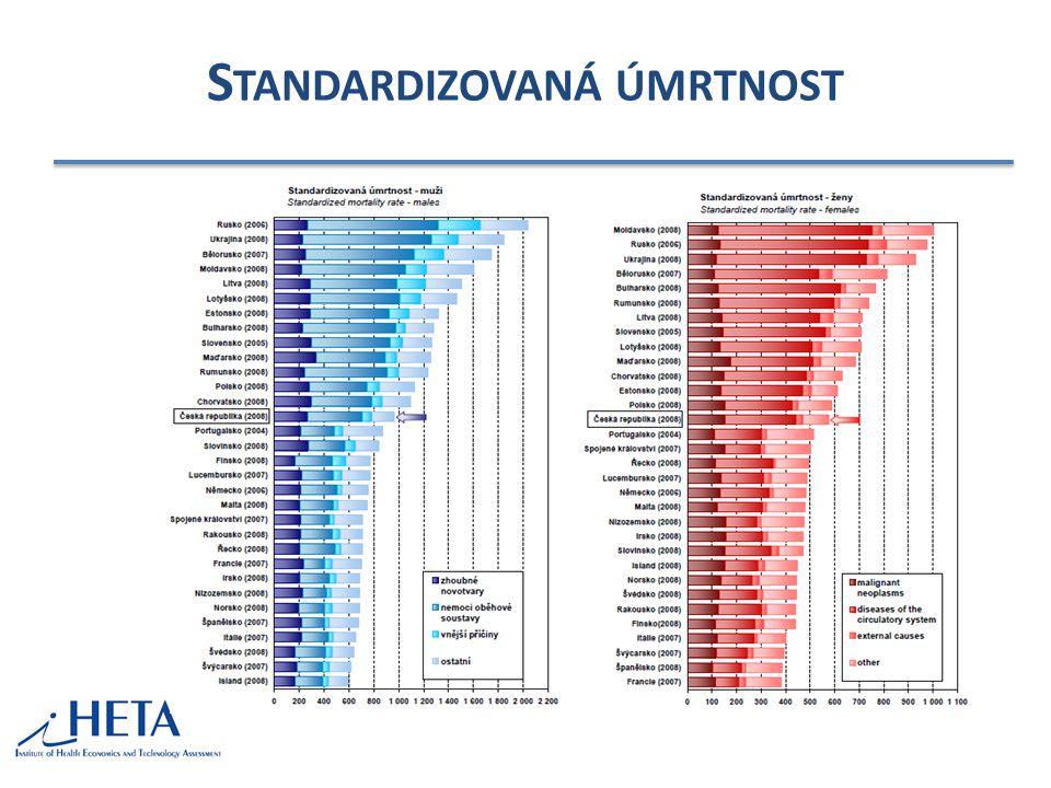 Standardizovaná úmrtnost
