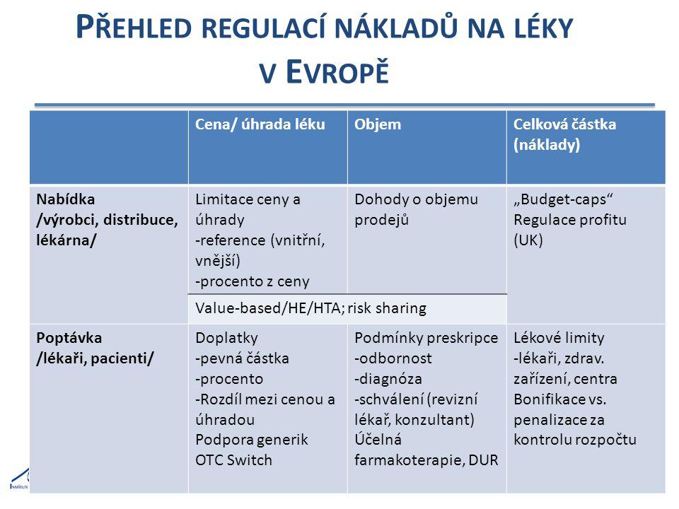 Přehled regulací nákladů na léky v Evropě