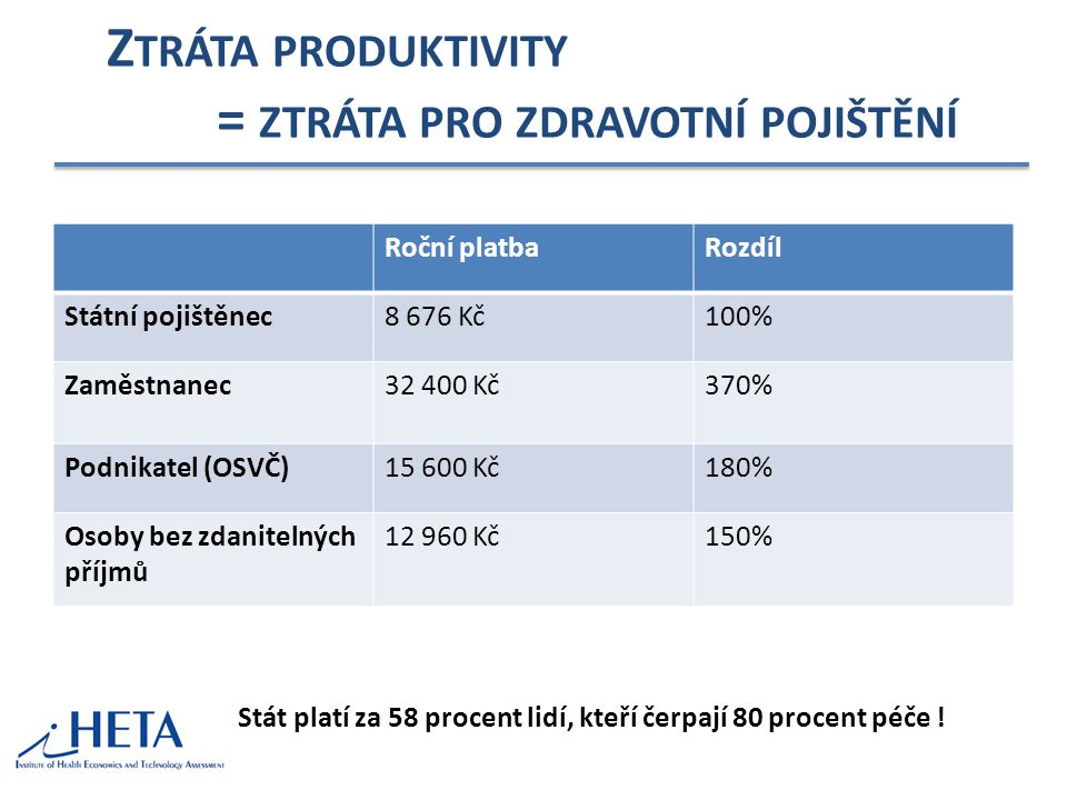 Ztráta produktivity = ztráta pro zdravotní pojištění